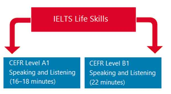 IELTS LIFE SKILLS SAMPLE PAPER 1 LEVEL A1