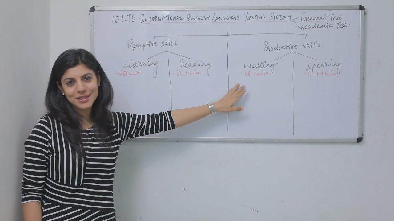 Complete Understanding IELTS Test Format